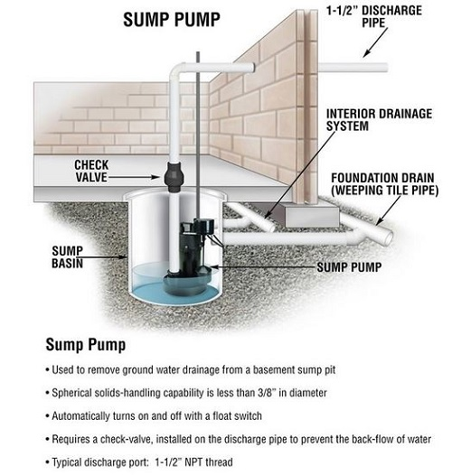 How to Quiet a Sump Pump - In Few Easy Steps (2021)